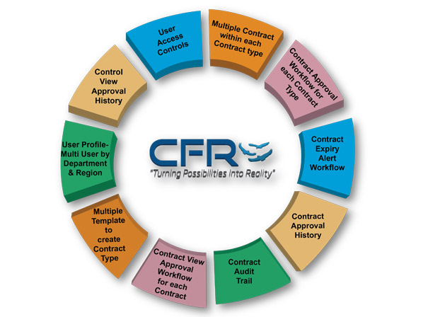 Contract Management « CFR